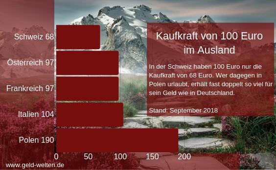 kaufkraft euro sept 2018 564