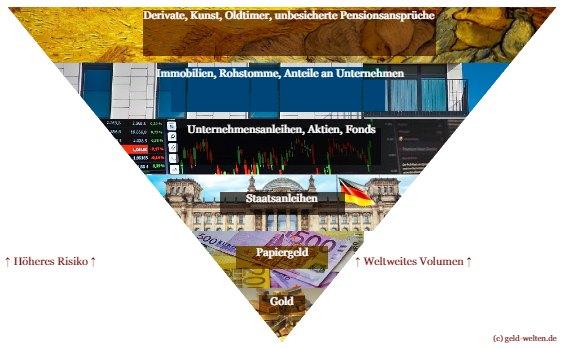 Pyramide: Die Vermu00f6genspyramide von John Exter