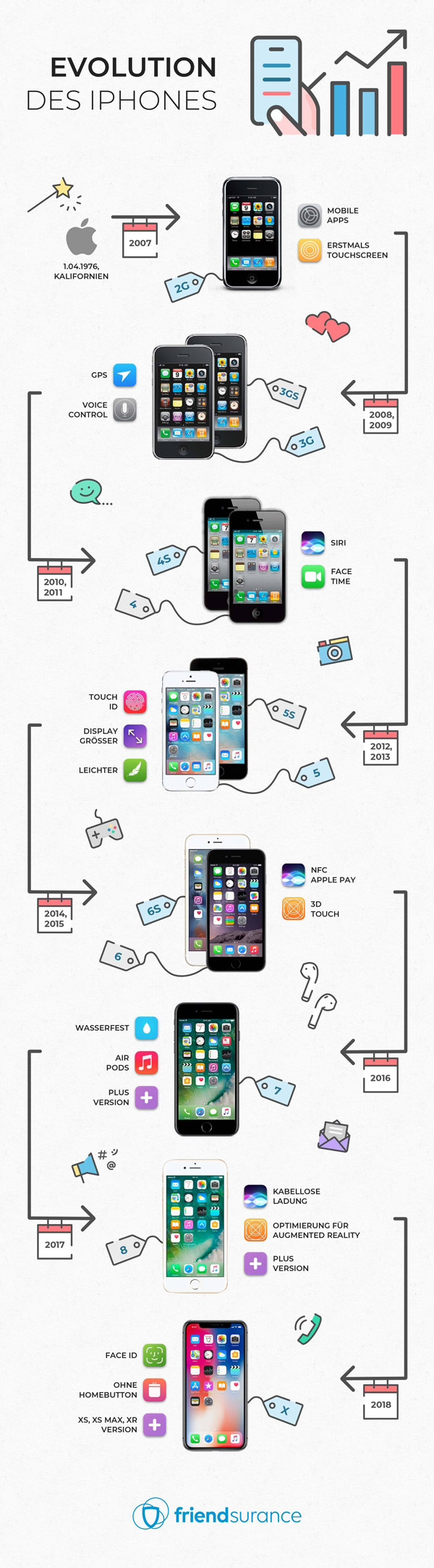evolution iphone 600
