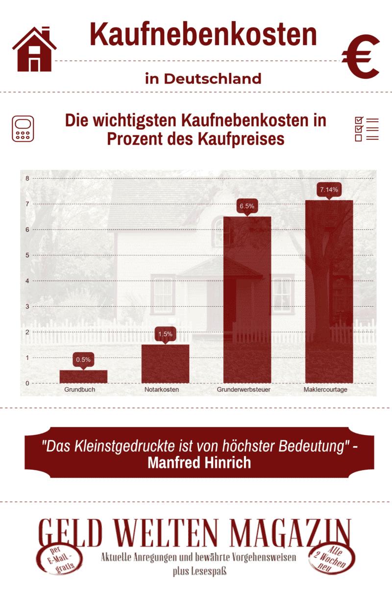 kaufnebenkosten in deutschl